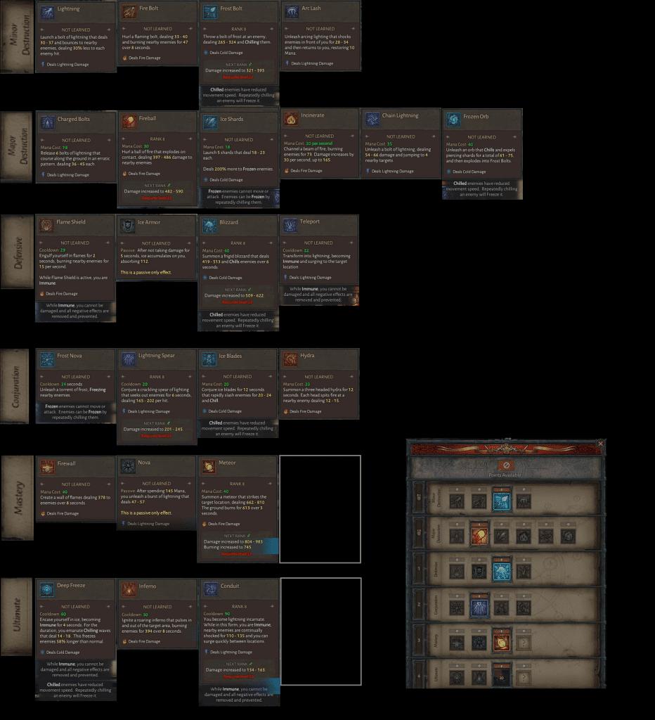 Diablo 4: Albero abilità mago