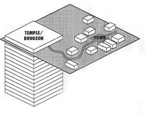 schema del dungeon e citta diblo